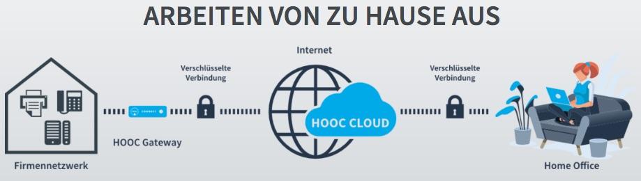 Hooc – Die Schweizer IoT-Plattform für HomeOffice, VPN Fernwartung und Fernzugriff
